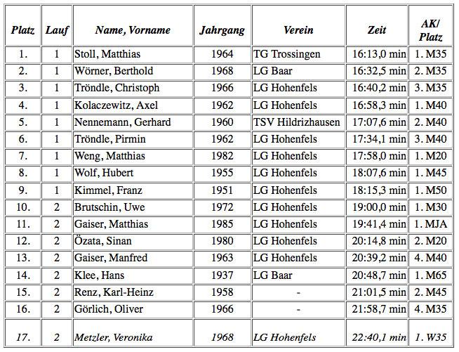 LCWT Läufermeeting 2003