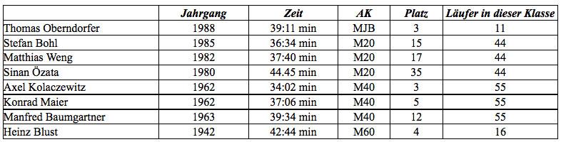 LCWT Tabelle Teningen