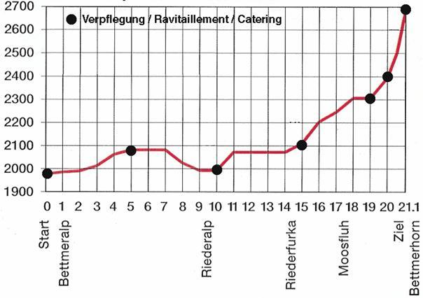 LCWT Aletsch-Halbmarathon Profil