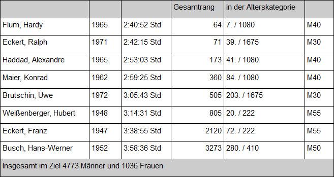 LCWT Tabelle Zürich Marathon